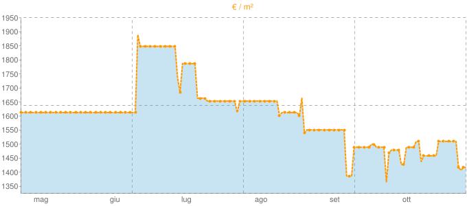 Quotazione villette a schiera a Realmonte in €/m² negli ultimi 180 giorni.