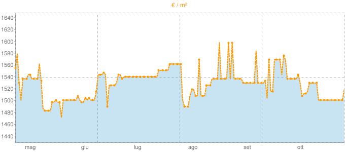 Quotazione monolocali a Latisana in €/m² negli ultimi 180 giorni.
