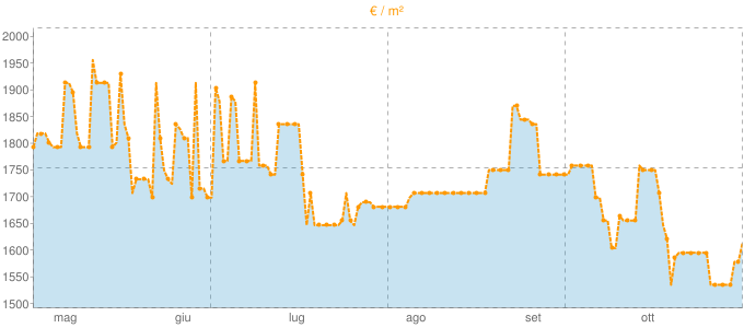 Quotazione villette a schiera a Borghi in €/m² negli ultimi 180 giorni.