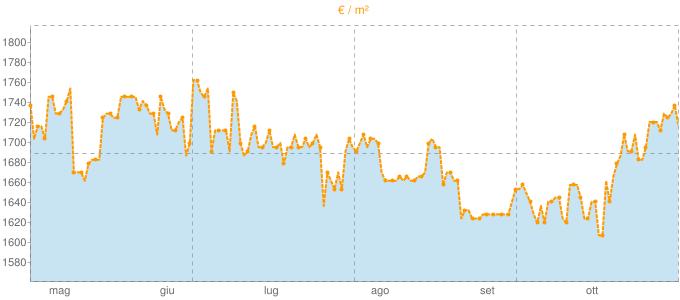 Quotazione mansarde a Bucine in €/m² negli ultimi 180 giorni.