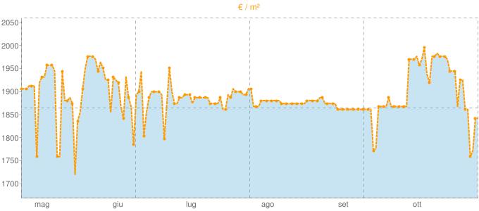 Quotazione mansarde a Lipomo in €/m² negli ultimi 180 giorni.