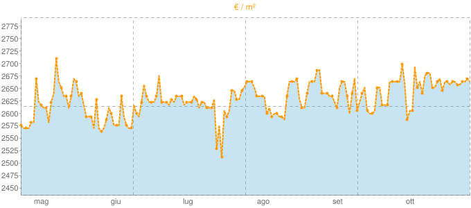 Quotazione mansarde a Baveno in €/m² negli ultimi 180 giorni.
