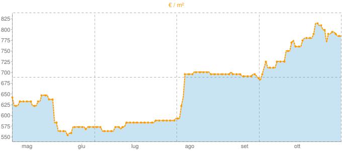 Quotazione bifamiliari a Fiesso Umbertiano in €/m² negli ultimi 180 giorni.