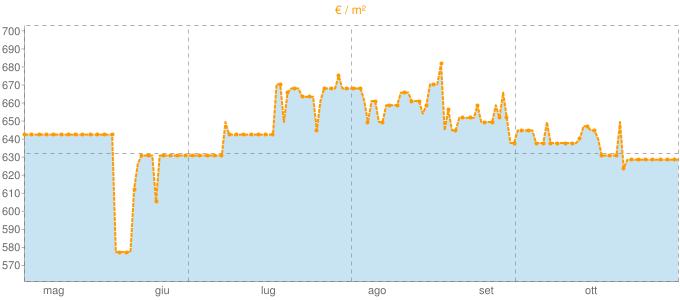 Quotazione case indipendenti a Trenta in €/m² negli ultimi 180 giorni.