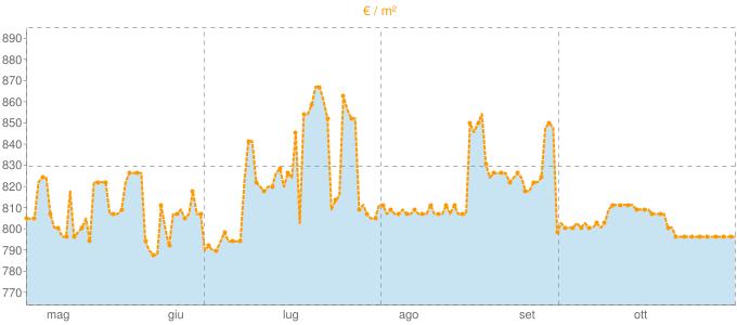 Quotazione case indipendenti a Miggiano in €/m² negli ultimi 180 giorni.
