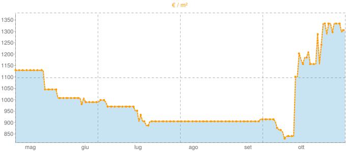 Quotazione ville a Montella in €/m² negli ultimi 180 giorni.