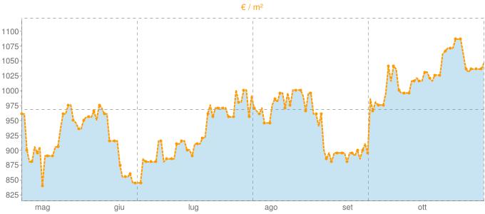 Quotazione case indipendenti a Sandigliano in €/m² negli ultimi 180 giorni.