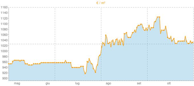 Quotazione bifamiliari ad Agna in €/m² negli ultimi 180 giorni.