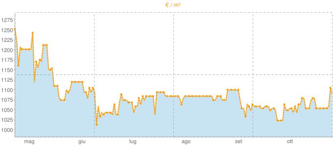 Quotazione bifamiliari a Mercato Saraceno in €/m² negli ultimi 180 giorni.
