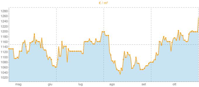 Quotazione mansarde a Mirandola in €/m² negli ultimi 180 giorni.
