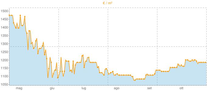 Quotazione villette a schiera a Besnate in €/m² negli ultimi 180 giorni.