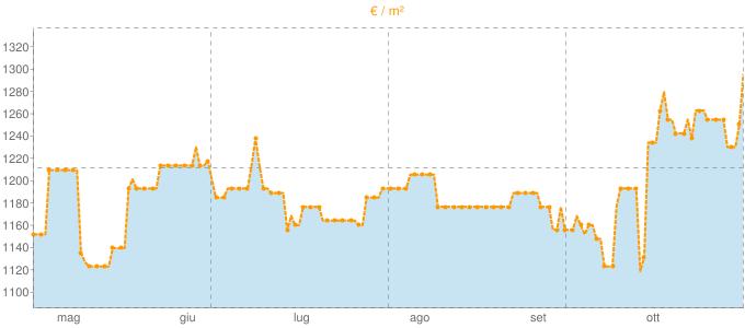 Quotazione ville a Riolunato in €/m² negli ultimi 180 giorni.