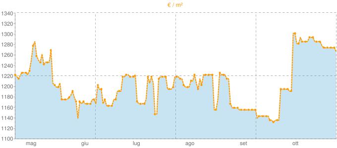 Quotazione bifamiliari a Pontinvrea in €/m² negli ultimi 180 giorni.