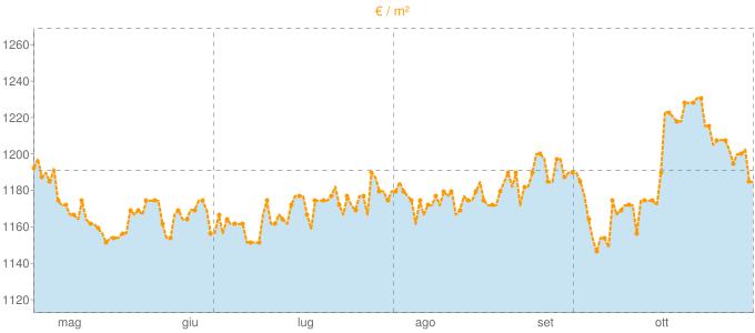 Quotazione villette a schiera a Montebelluna in €/m² negli ultimi 180 giorni.