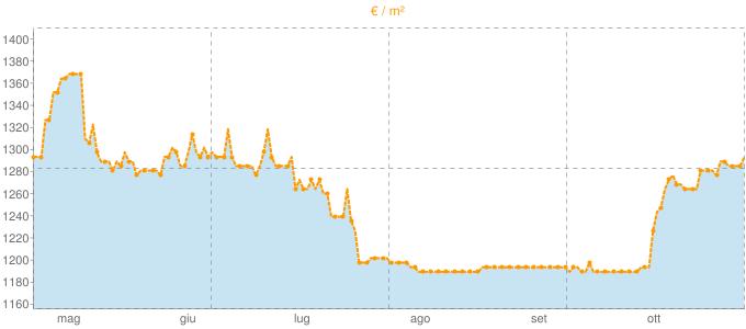 Quotazione bifamiliari a Leno in €/m² negli ultimi 180 giorni.