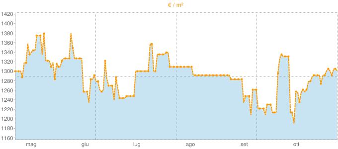 Quotazione ville a Scalenghe in €/m² negli ultimi 180 giorni.