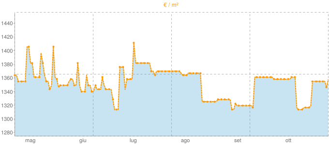 Quotazione mansarde a Suno in €/m² negli ultimi 180 giorni.
