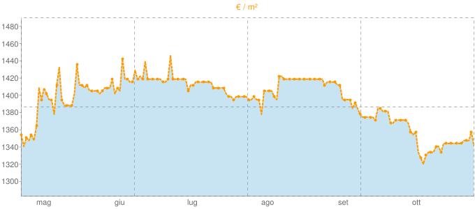 Quotazione villette a schiera a Leno in €/m² negli ultimi 180 giorni.