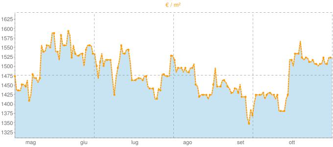 Quotazione bivani ad Airuno in €/m² negli ultimi 180 giorni.