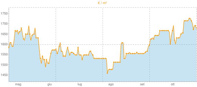 Quotazione mansarde a Lomagna in €/m² negli ultimi 180 giorni.