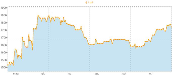 Quotazione mansarde a Solaro in €/m² negli ultimi 180 giorni.