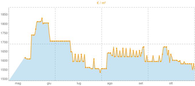 Quotazione bifamiliari a Leporano in €/m² negli ultimi 180 giorni.