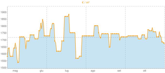 Quotazione villette a schiera a Pontinvrea in €/m² negli ultimi 180 giorni.