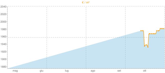 Quotazione bifamiliari a Pedaso in €/m² negli ultimi 180 giorni.
