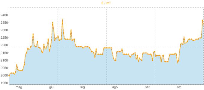 Quotazione attici ad Erba in €/m² negli ultimi 180 giorni.
