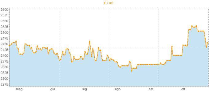 Quotazione attici ad Ercolano in €/m² negli ultimi 180 giorni.