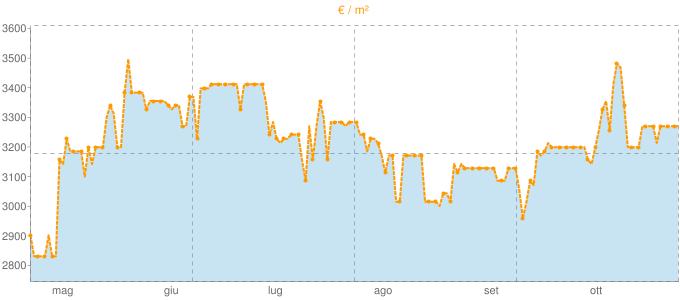 Quotazione trivani ad Argegno in €/m² negli ultimi 180 giorni.