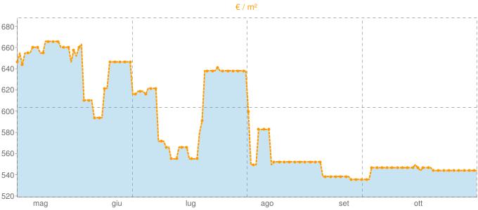 Quotazione ville a Cotronei in €/m² negli ultimi 180 giorni.