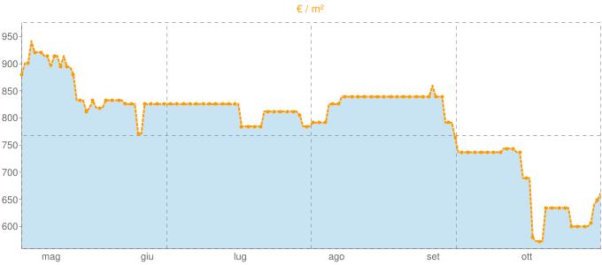Quotazione bifamiliari a Roure in €/m² negli ultimi 180 giorni.
