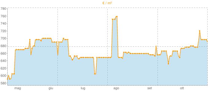 Quotazione mansarde ad Urbe in €/m² negli ultimi 180 giorni.