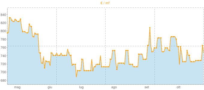 Quotazione bifamiliari a Polesella in €/m² negli ultimi 180 giorni.