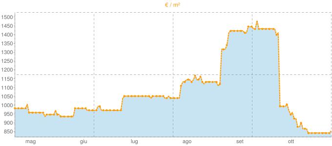 Quotazione locali commerciali a Monteprandone in €/m² negli ultimi 180 giorni.