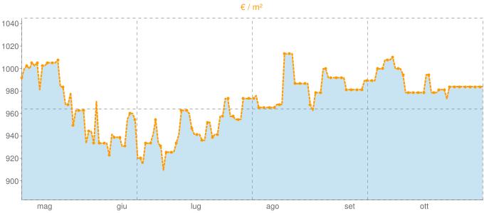 Quotazione case indipendenti ad Ascrea in €/m² negli ultimi 180 giorni.