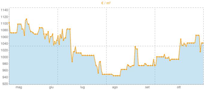 Quotazione villette a schiera ad Antegnate in €/m² negli ultimi 180 giorni.