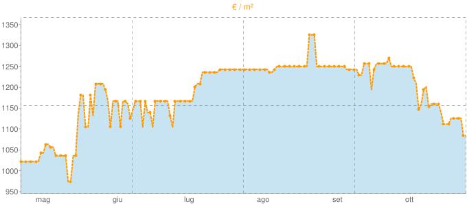 Quotazione ville ad Izano in €/m² negli ultimi 180 giorni.