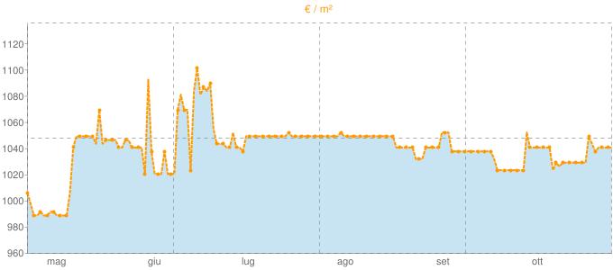 Quotazione mansarde a Montafia in €/m² negli ultimi 180 giorni.