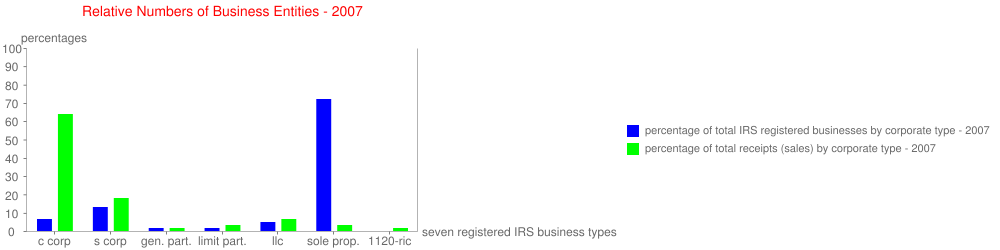 Relative Numbers of Business Entities - 2007