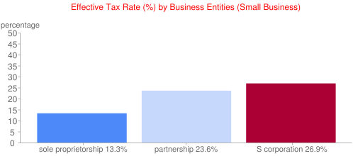 Effective Tax Rate (%) by Business Entities (Small Business)