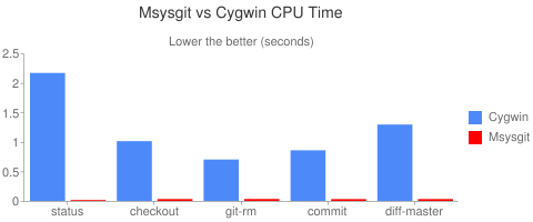 Msysgit vs Cygwin Central Processing Unit Time