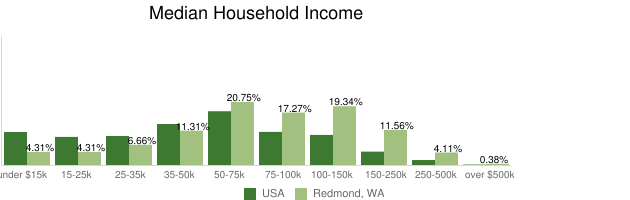 Median Household Income