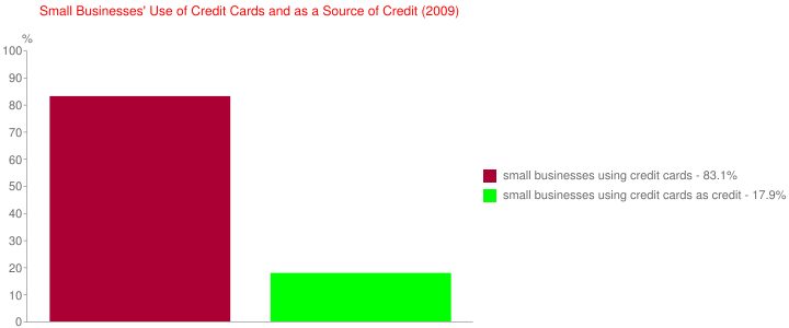Small Businesses' Use of Credit Cards and as a Source of Credit (2009)