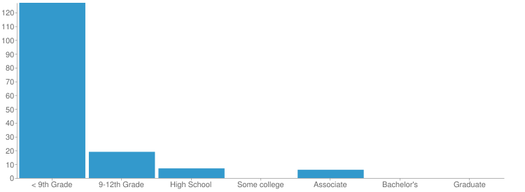 Education Level Chart