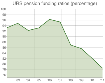 URS pension funding ratios (percentage)