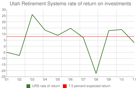 Utah Retirement Systems rate of return on investments