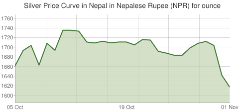 Gold and Silver Price Today in Nepal in Nepalese Rupee (NPR) for ounce