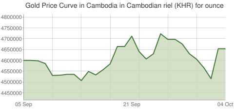 Gold and Silver Price Today in Cambodia in Cambodian riel (KHR) for ounce